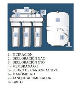 sistema ósmosis inversa para grifos